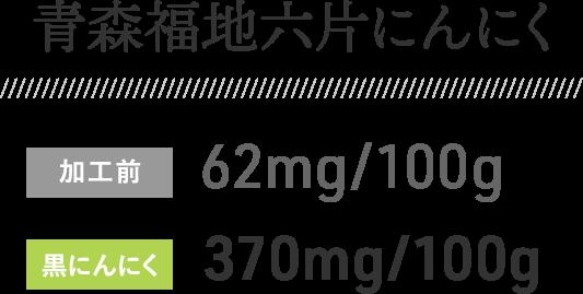 青森福地六片にんにく 加工前:62mg/100g 黒にんにく:370mg/100g
